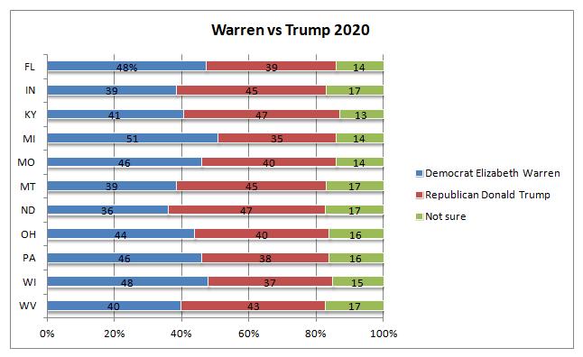 [Image: warren-trump-11-states-2017.png]