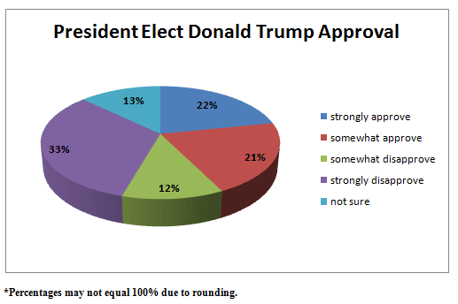 trump approval 011017