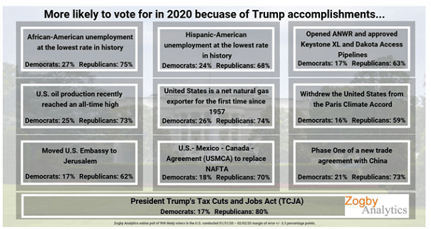 trumpaccomplishments020620c