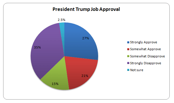 Trump Approval
